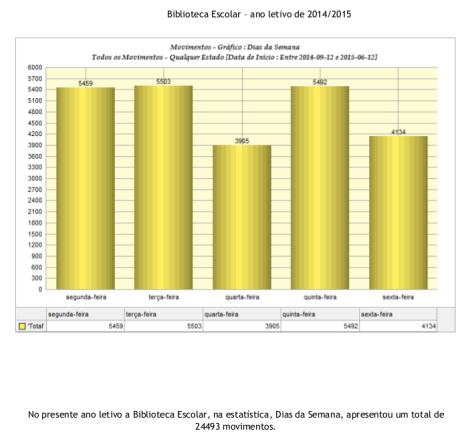 Estatísticas anuais(1)