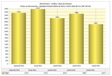 Estatísticas anuais,2016-2017